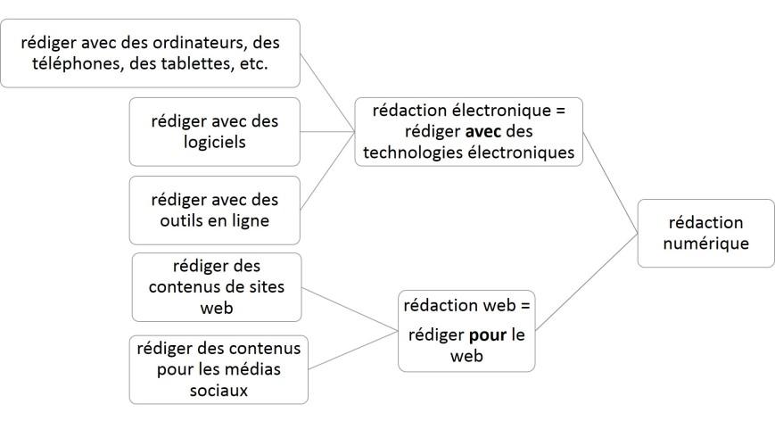 Types de rédaction numérique